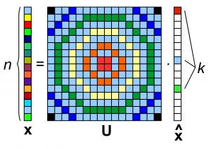 CS sparsity basis
